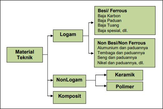 klasifikasi bahan teknik